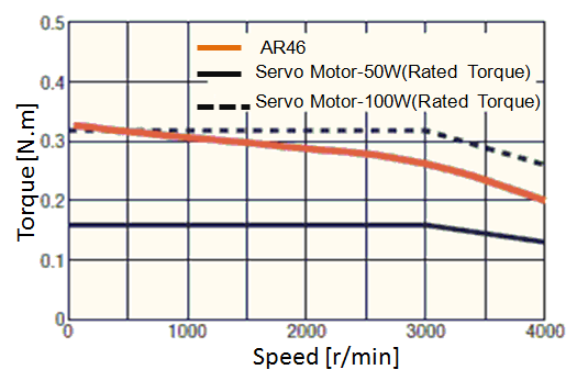 Stepping motor output power information :: Stepping Motors