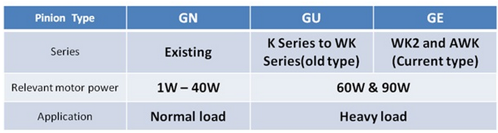 GN, GU and GE pinion types are different on the shaft's cutting. Different Series and output power will use different pinion type. Details as below: