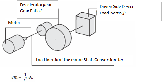 Motor selection calculations 03 for Servo motor sizing calculator online