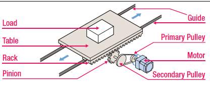 Rack And Pinion Drive Ventilation